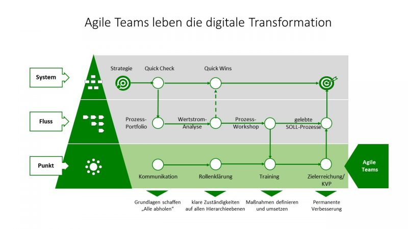 Grafik actmedic GmbH - Agile Teams - Methoden 1