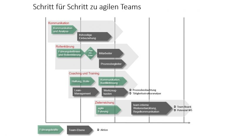 Grafik actmedic GmbH - Agile Teams - Methoden 2